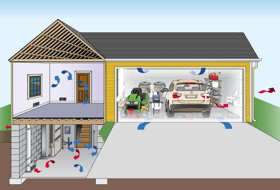 Home Garage Ventilation Systems : Garage ez breathe