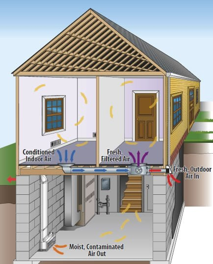 Balanced air ez breathe for House air circulation system