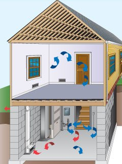 air ventilation system for basement innovation360