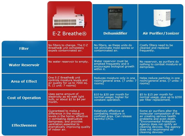 EZ Breathe Whole Home Ventilation vs Dehumidifier vs Air Purifier