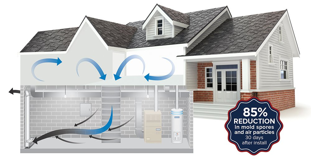 The EZ Breathe will help improve the air quality by combating the natural u201cstack effectu201d (the law of physics that says warm air rises) in the home thereby ...  sc 1 st  EZ Breathe & Basement Ventilation System | EZ Breathe