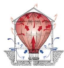 stack effect - ez breathe ventilation
